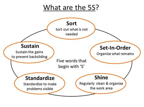5s  Organizating The Work To Serve The People Doing The