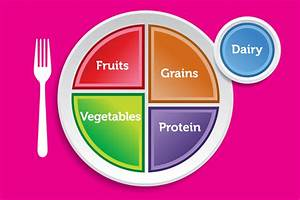 best photos of healthy plate template myplate blank With portion control template