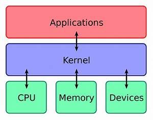 Kernel  Operating System