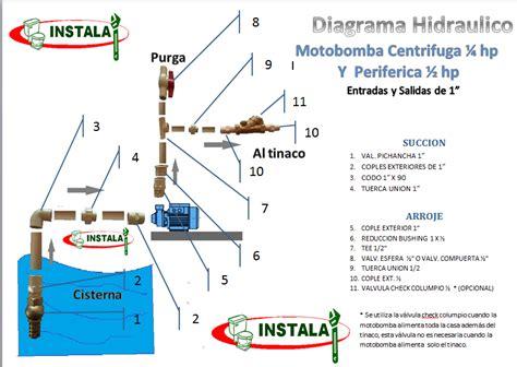 medidas de tanque de agua  cisterna buscar  google rain water water rain  diagram