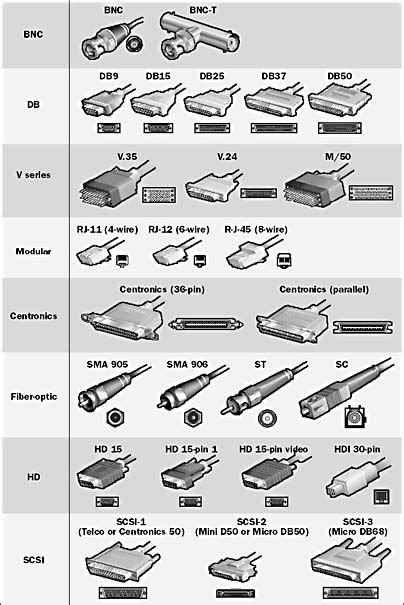 Different Types of Network Connectors