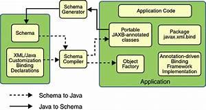 Chapter 17 Binding Between Xml Schema And Java Classes