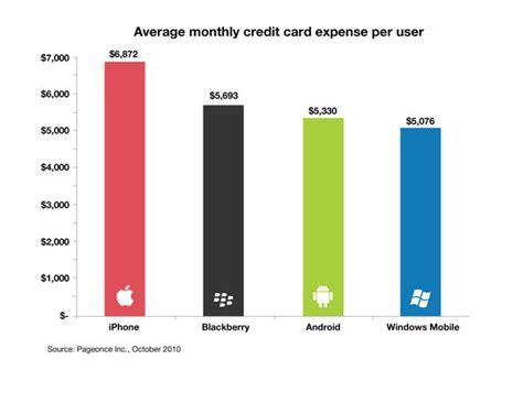 average iphone users credit card statement    cult  mac