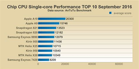 sense of smartphone processors the mobile cpu gpu top 10 performance smartphone chips september 2016
