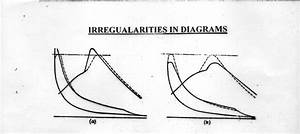Irregularities In Diagram