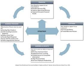 Strategic Plan Template Excel Marketing Plan Balanced Scorecard Print Paper Templates