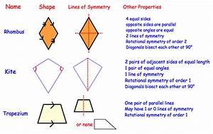 Quadrilaterals Revision