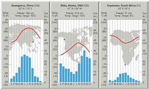 Climate Diagrams