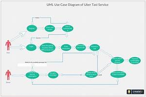 Use Case Diagram For Uber Service  The System Involves The