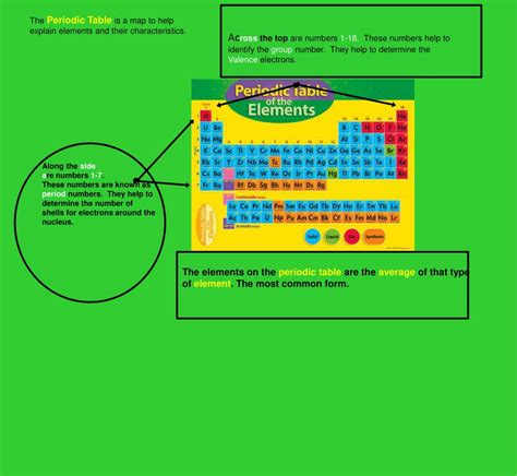 We did not find results for: PPT - The modern periodic table E lements are arranged ...