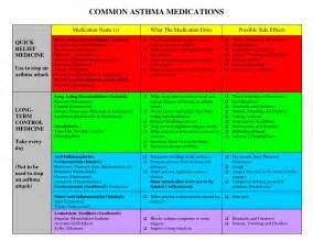 Common Asthma Medications