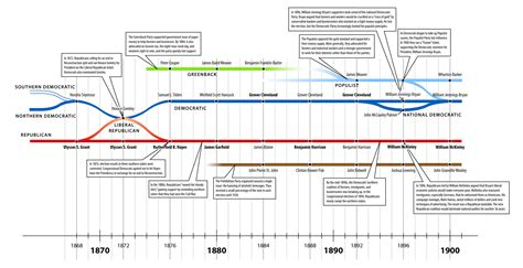 A Brief History On American Political Parties