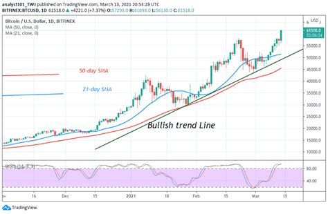 Crypto community is very much excited as bitcoin is showing bullish nature and crossed usd $10k mark again in this month july 2020. Bitcoin (BTC) Price Prediction: BTC/USD Breaks the $58,000 Overhead Resistance as the Market ...