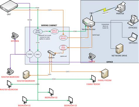 Verizon Phone Wiring Diagram verizon fios setting wiring cabinet and fios router in