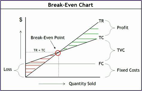 break  chart excel template excel templates