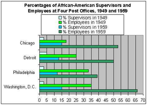 under the table jobs in philadelphia african american postal workers in the 20th century who