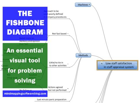 fishbone diagram  essential visual tool  problem