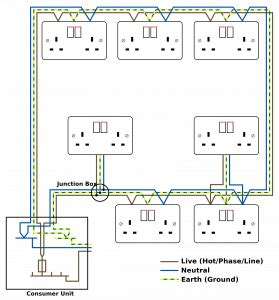 difference between ring circuit and radial circuit