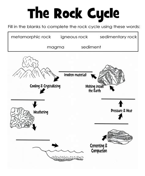 Rock Cycle Diagram To Label by The Rock Cycle Diagram Worksheet Label Science Printable
