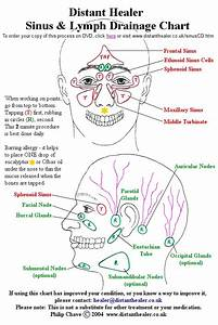 Sinus Headache Rubdown Points