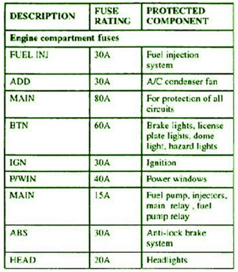 Kia Sportage Engine Fuse Box Diagran Circuit Wiring