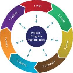 Project Management Life Cycle Diagram
