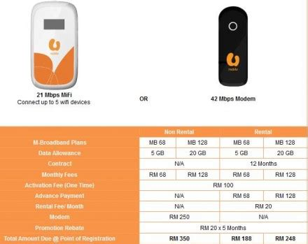 Fastest Mobile Broadband by U Mobile Claims The Fastest Mobile Broadband In Malaysia