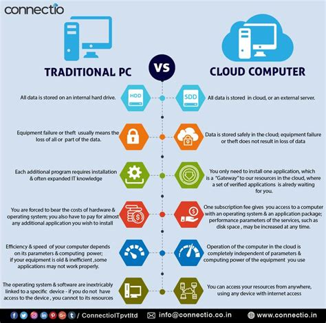 differences  traditional pc  cloud computer www
