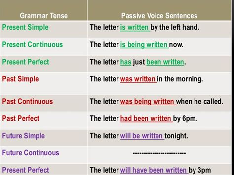 English Grammar Passive Voice