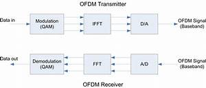 Block Diagram Of Ofdm Transmitter And Receiver  1