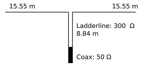G5RV antenna - Wikipedia