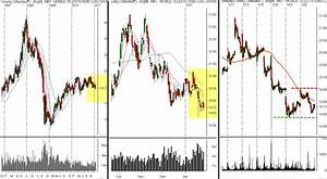 Charlotte S Web Stock Price Chart Some Long And Short Setups Alphatrends