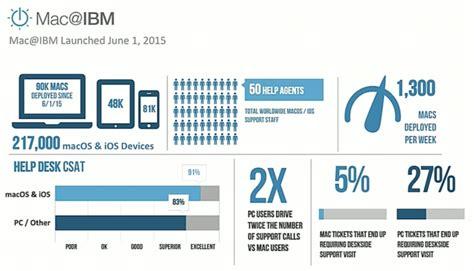 ibm employee help desk ibm deploying 1 300 macs per week apple users need much