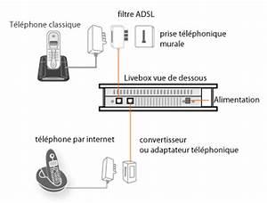 Branchement Prise Telephone Adsl : 301 moved permanently ~ Melissatoandfro.com Idées de Décoration