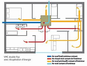 systeme ventilation maison ventana blog With ventilation d une maison
