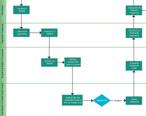 Creative Flowchart Topics With Editable Templates Excel Line Graph Edit Legend Scatter Names Chart In Examples Of A Definition Multiple Lines Make Latex Best Fit Online Double