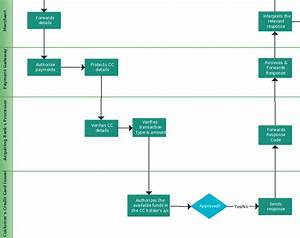 Credit Card Application Process Flow Diagram