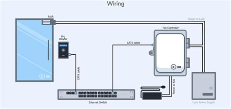 access control cables and wiring diagram kisi