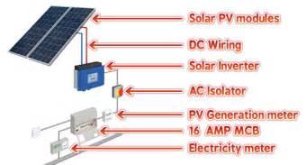 Solar Installation Process Images