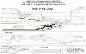 Infographic Of The Day  The Plot Of Lord Of The Rings