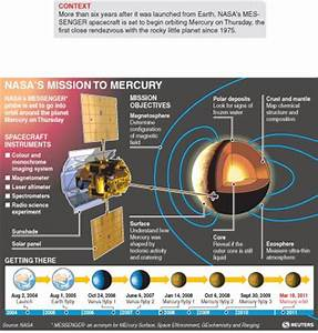 NASA Mercury Timeline - Pics about space