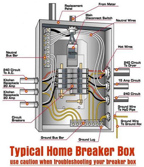 Home Electrical Wiring Circuit Box typical home breaker box handyman stuff in 2019