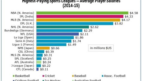 en moyenne la nba est le championnat sportif qui paye le