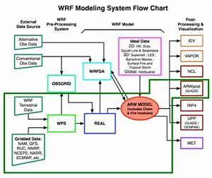 3  Diagrama De Flujo Del Sistema De Modelado Wrf  Adaptado