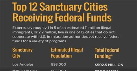 top  sanctuary cities   fed funding  receive