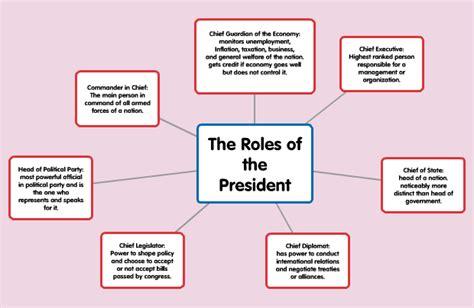 presidential phlet thinglink