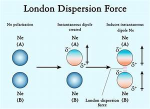 A Simple Explanation Of Intermolecular Forces With