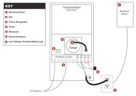 Testing Transformer Power Luminaire