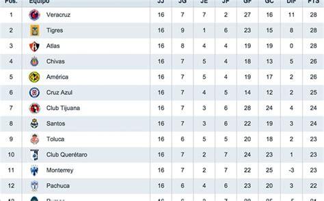 Tabla de posiciones de copa libertadores: La Tabla y sus 'maldiciones'... rumbo a Liguilla - Mediotiempo
