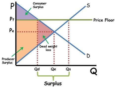 What Is Economic Surplus And Dead Weight Loss
